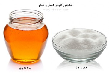 مقایسه شاخص گلیسمیک (GI) عسل و شکر